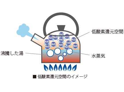 低酸素還元空間のイメージ