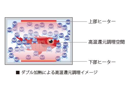 ダブル加熱による高温還元調理イメージ