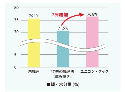 ユニコンクック水分量の比較