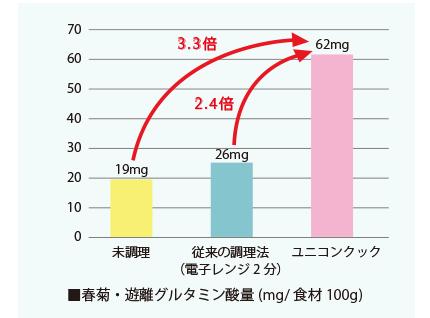 ユニコンクックグルタミン酸量の比較