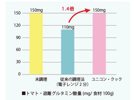 ユニコンクック遊離グルタミン酸量の比較